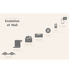 Evolution of mail vector image vector image