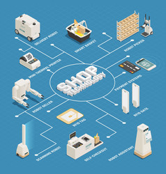 Supermarket technologies isometric flowchart vector