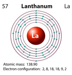 Symbol and electron diagram for lanthanum vector