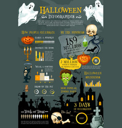 Halloween holiday infographic with graph and chart vector