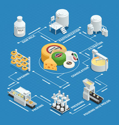 Cheese production factory isometric flowchart vector