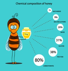Chemical composition of honey vector