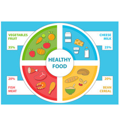 healthy food infographic in flat style set vector image vector image