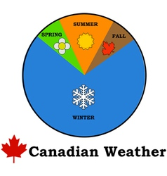 Canadian weather vector