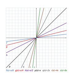 Lines on the coordinate plane vector