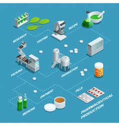 Poster of pharmaceutical production flowchart vector