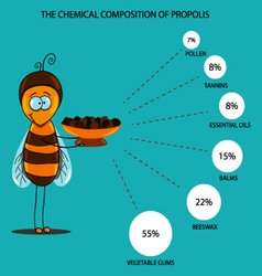 Chemical properties of propolis vector