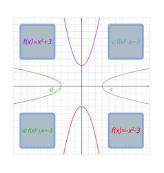Parabola formula depending on its vector
