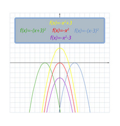 Set simple shifts of the parabola on the vector