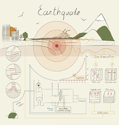 Infographics about the earthquake vector image vector image