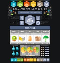 Vitamins diet infographic diagram poster water vector