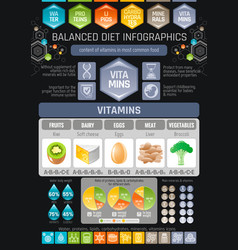 Vitamins diet infographic diagram poster water vector