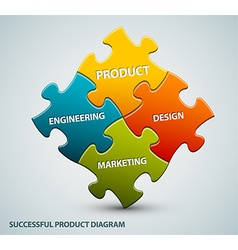 good product schema vector image vector image