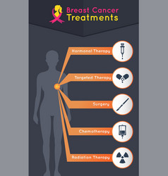 Breast cancer treatments icon design infographic vector