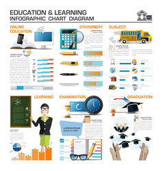 Education and learning infographic chart diagram vector
