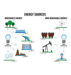 Renewable and non-renewable energy sources poster vector