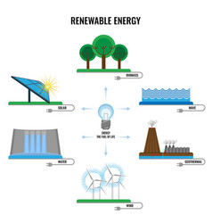 Renewable energy colorful signs poster on vector