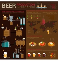 Different types of beer infographics with world vector