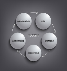 Planing white round success diagram template vector