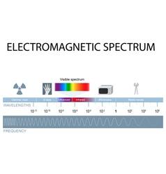Electromagnetic spectrum vector