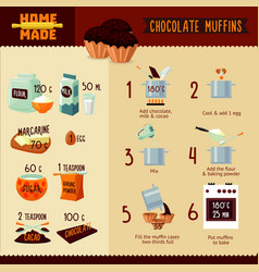 Chocolate muffins recipe infographic concept vector