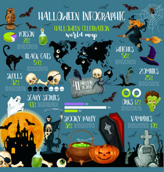 Halloween holiday celebration infographic template vector