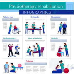 physiotherapy rehabilitation flat infographic vector image