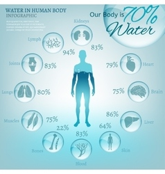 Water in body vector