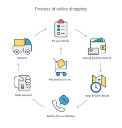 Process of online purchasing vector