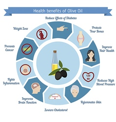 Health benefits of olive oil vector