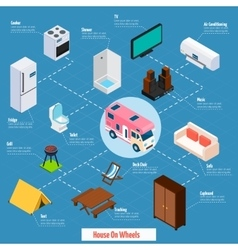 House on wheels isometric flowchart vector