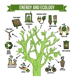 Green energy ecological infographic layout poster vector