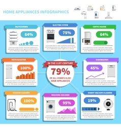 Home appliances infographics vector