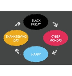 Thanksgiving day - black friday - cyber monday vector