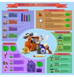 Remodeling and renovation works infographics vector