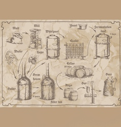Breweryscheme vector