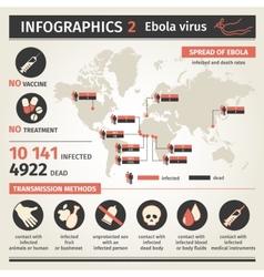 Infographics Ebola virus Distribution map Ways of vector image vector image