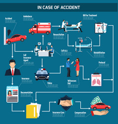 Car accident flowchart vector