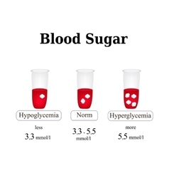 The level of sugar in the blood hypoglycemia vector
