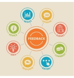 FEEDBACK Concept with icons vector image