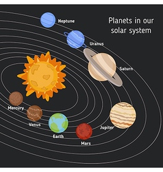 Solar system with sun and planets vector