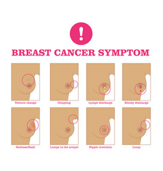 Breast cancer symptom vector