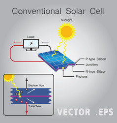solar energy power diagram vector image vector image