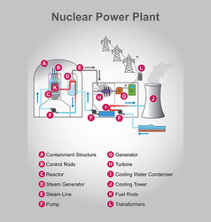 Nuclear power plant graphic design vector