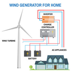 Wind generator for home vector