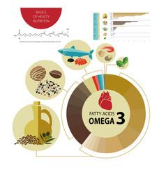 Omega3 vector