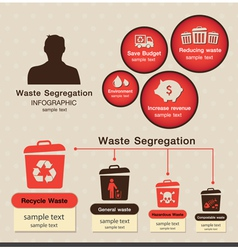 Waste segregation inforaphic vector