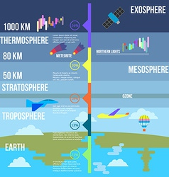 Atmosphere layers infographics vector