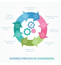 Business process reengineering redesign review vector