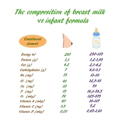 The composition of breast milk and infant formula vector